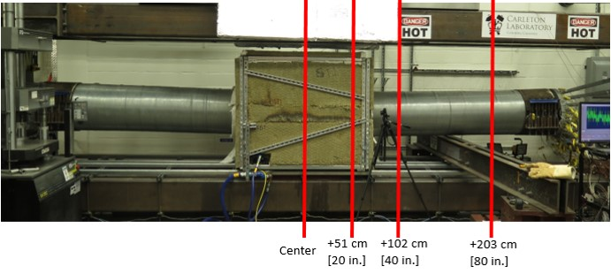 Image of the main cable mock-up with longitudinal location of temperature sensors.